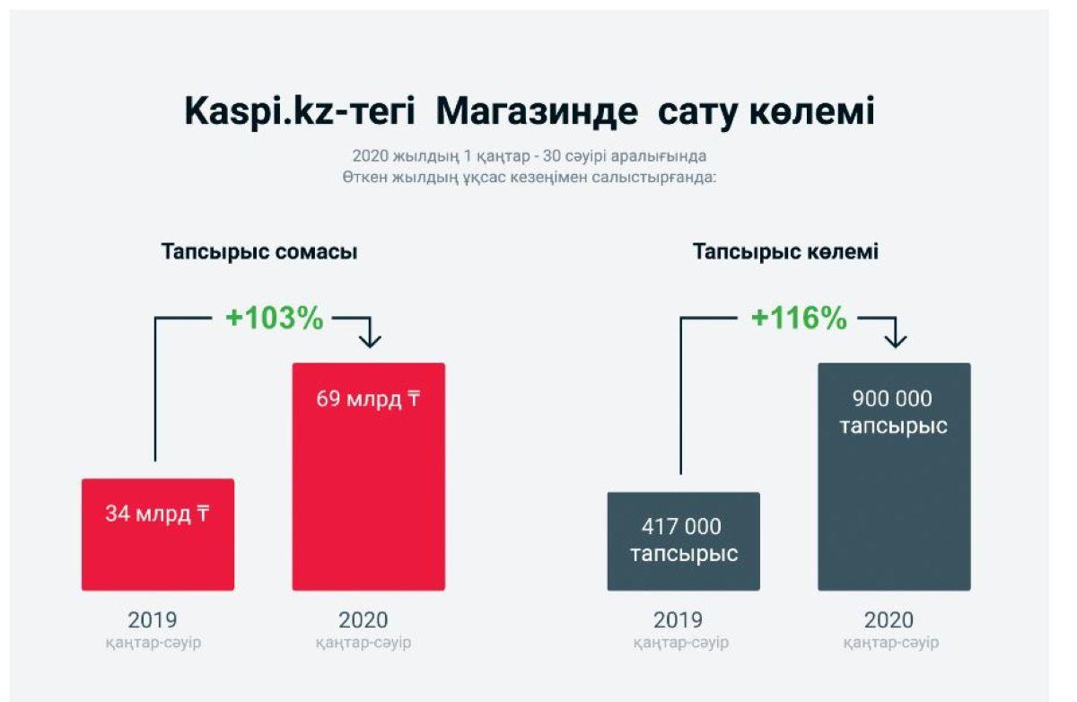 Қазақстандықтар Kaspi.kz арқылы рекордтық мөлшерде онлайн зат сатып алды