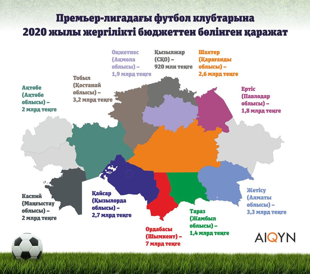 2020 жылы бюджеттен футбол клубтарға қанша қаржы бөлінді?