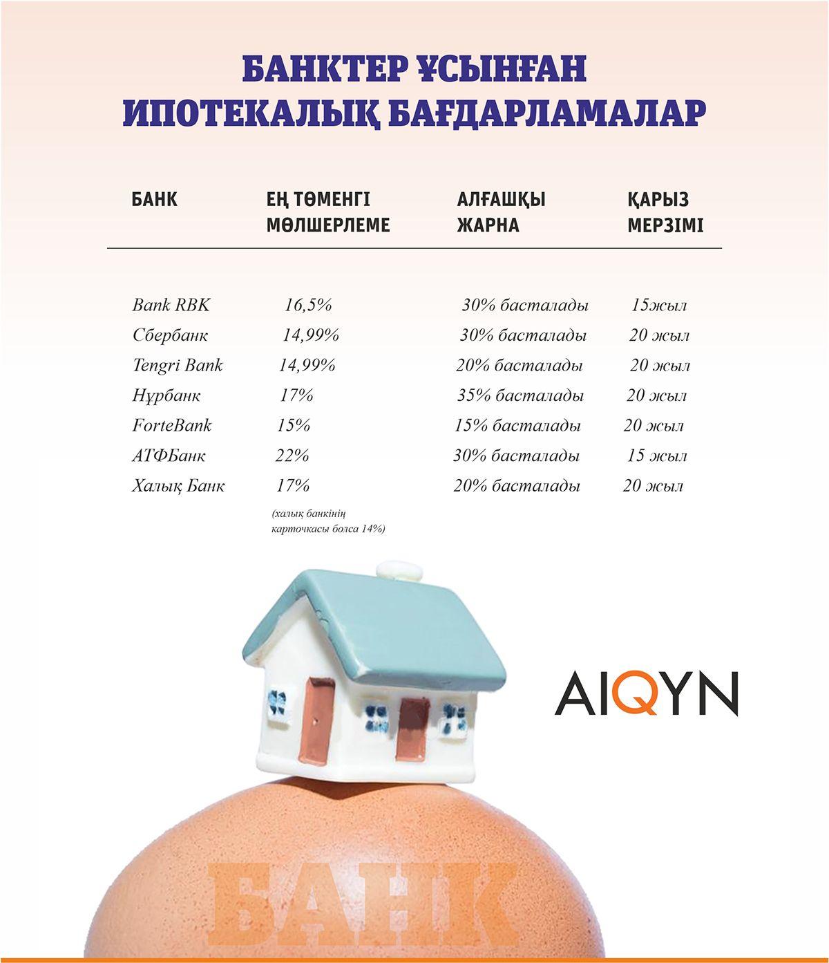 Ипотека - инфографика банк