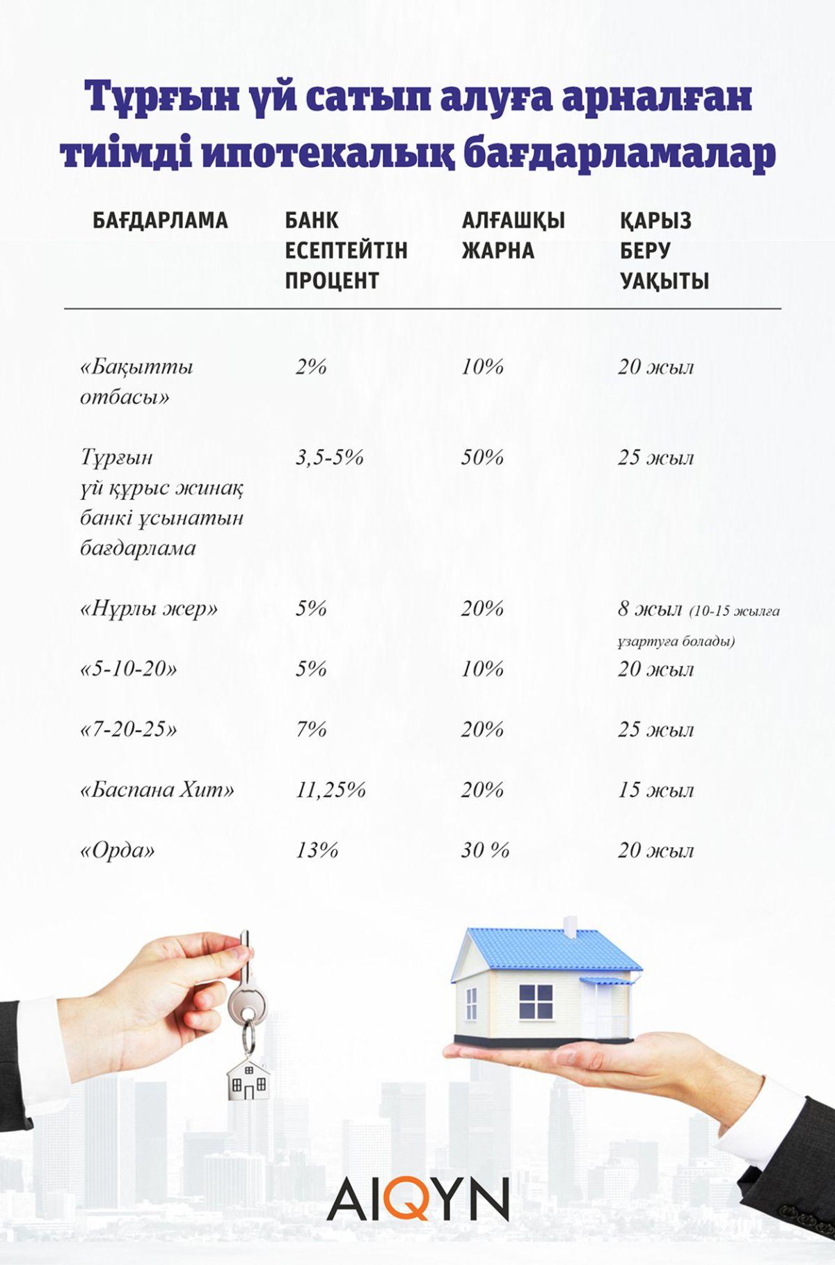 Ипотека - инфографика Баспана хит