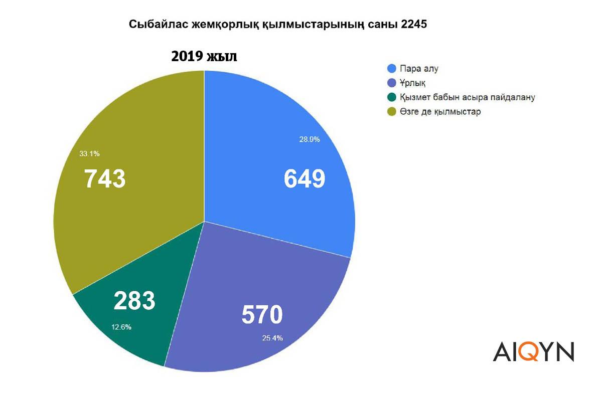 Жемқор инфографика