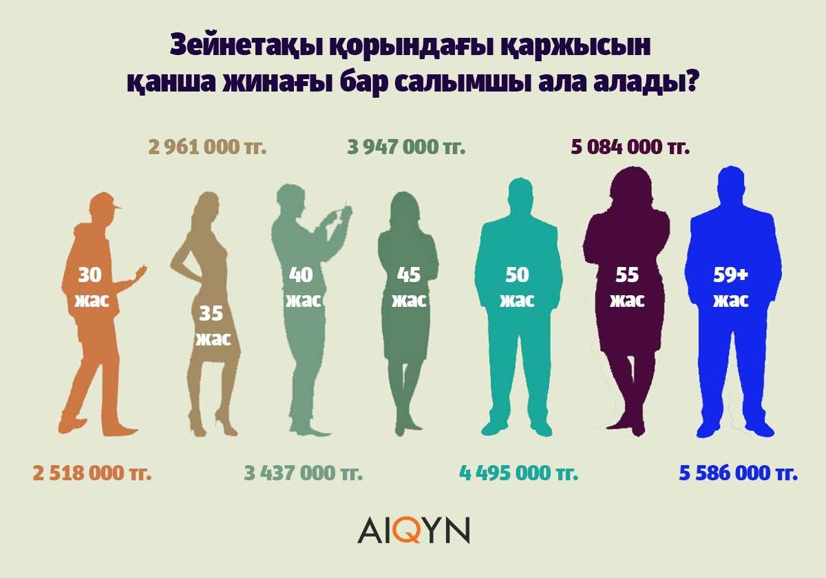 Айқын инфографика - зейнетақы