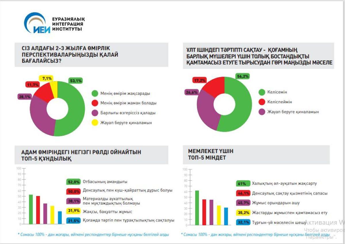 Халықтың 78%-ы Nur Otan-ның қызметі азаматтардың мүддесіне сәйкес келеді деп есептейді