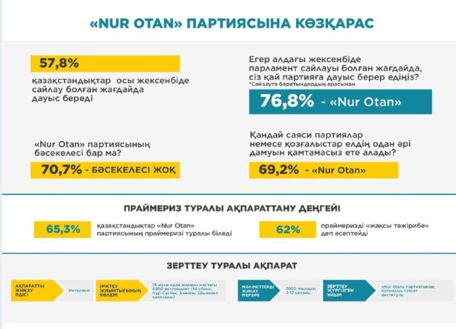 Әлеуметтік сауалнама: Nur Otan-ға сайлаушылардың 76,8%-ы дауыс беруге дайын
