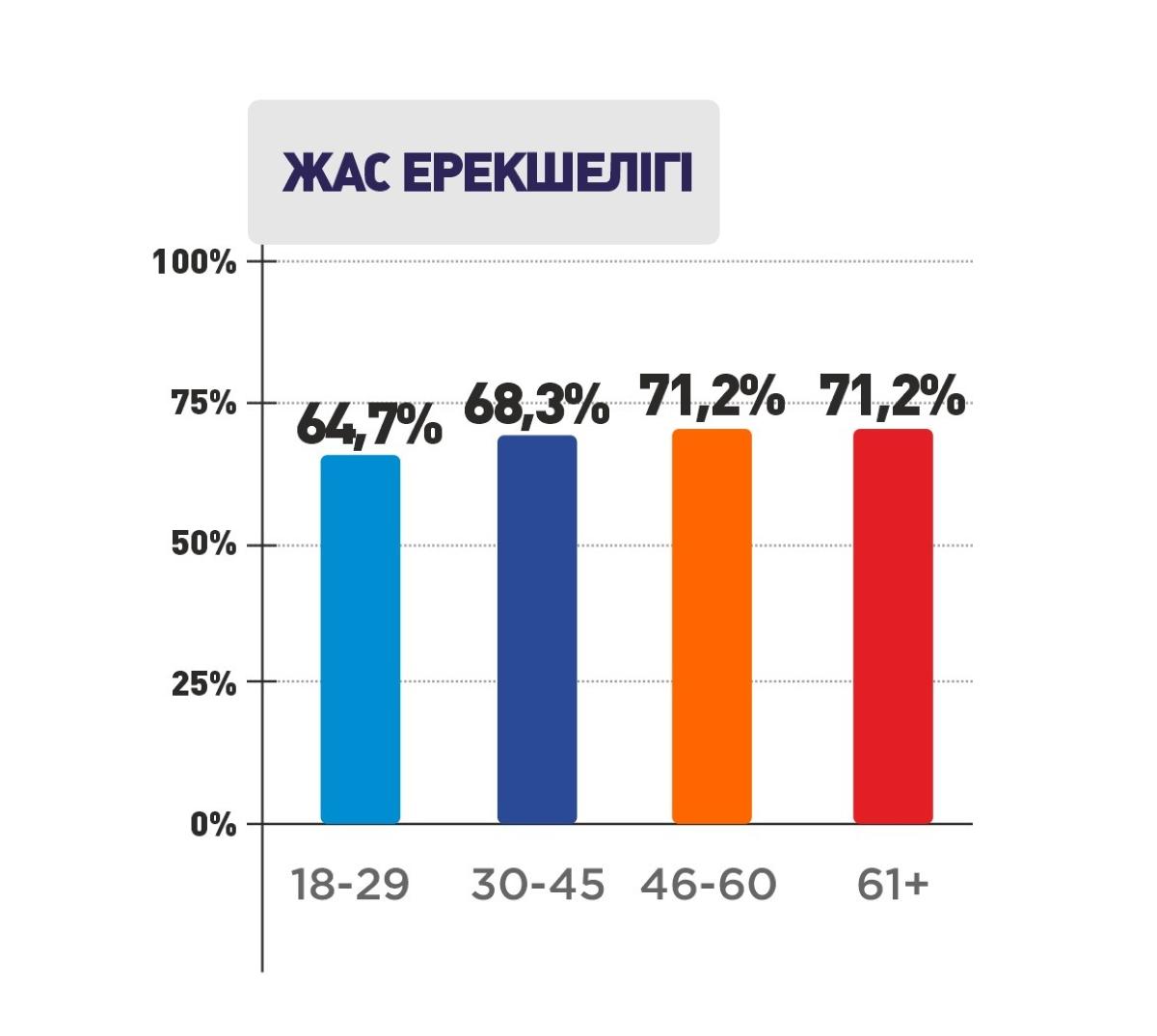 Дауыс берушілердің 58,1%-ы сайлауға қатысады 1