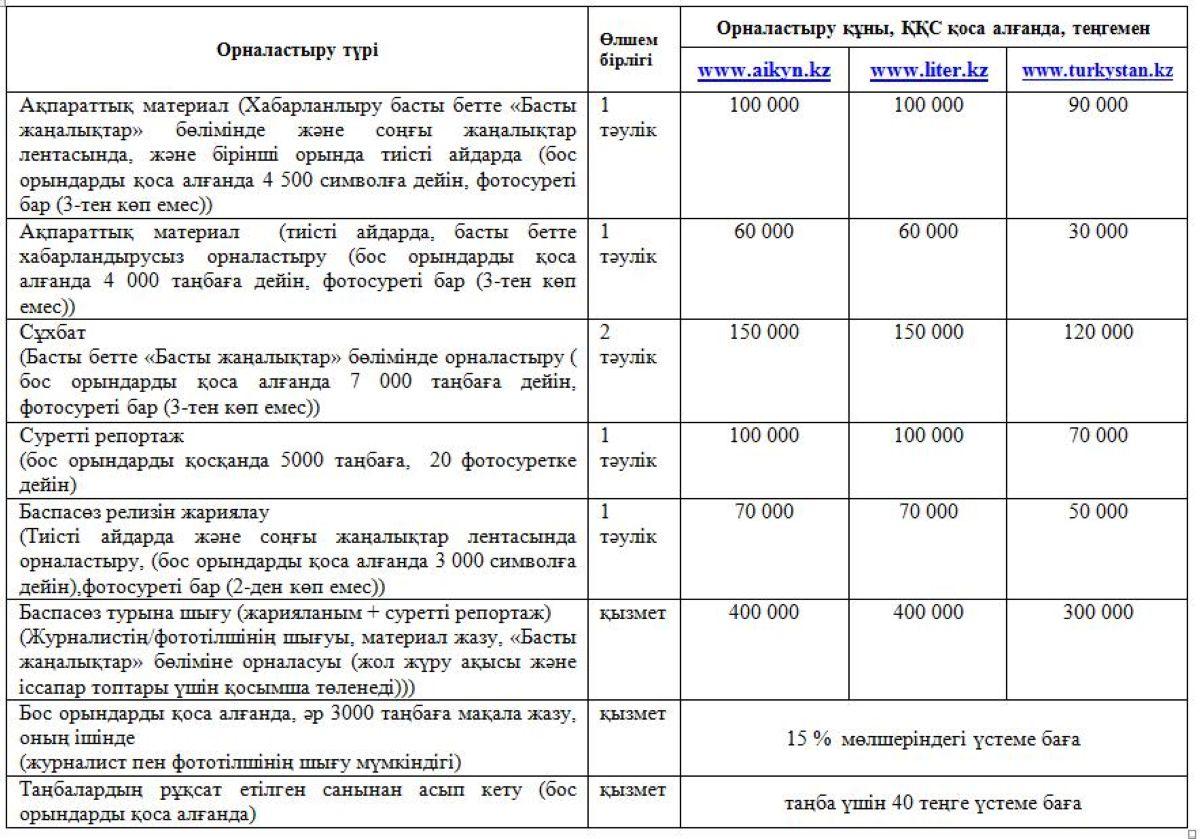 Парламент Мәжілісі және мәслихаттар депутаттығына кандидаттар «Айқынға» үгіт материалдарын қалай орналастырады?