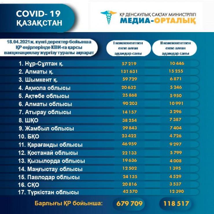 Қазақстанда 680 мыңға жуық адам коронавирусқа қарсы вакцина салдырды 1