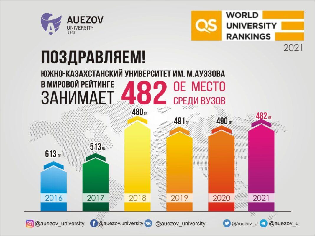 М.Әуезов атындағы университет QS – 2021 рейтингінен көрінді 1