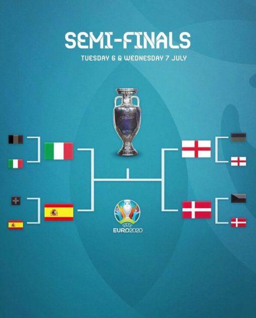 ЕУРО-2020: Жартылай финалға шыққан құрамалар белгілі болды