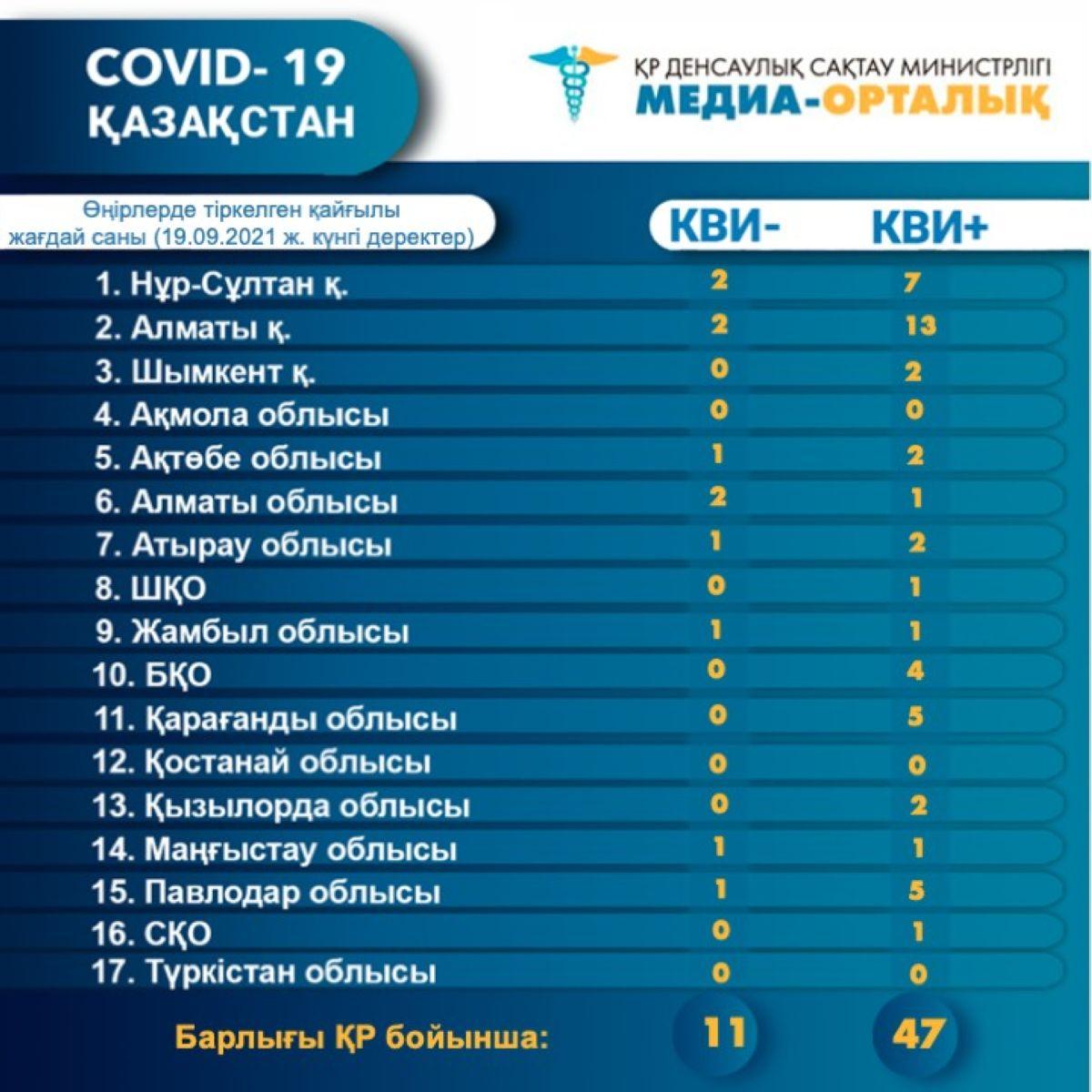 COVID-19: бір күнде 58 адам қайтыс болды